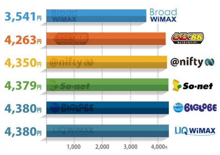 WiMAX料金表