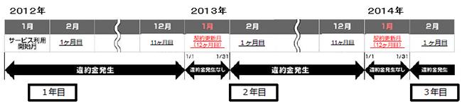 So-netモバイル_WiMAX_解約金_違約金