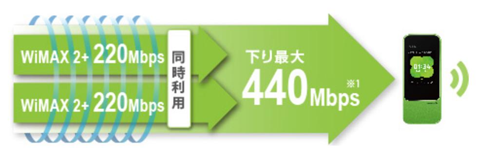 Speed Wi-Fi NEXT W04_通信速度440mbps