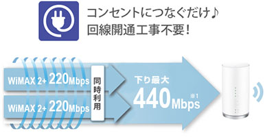 L01 WiMAX 通信速度