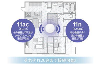 L01 WiMAX 同時接続数